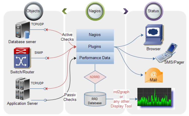 Automatisches Monitoring Mit Icinga Arocom