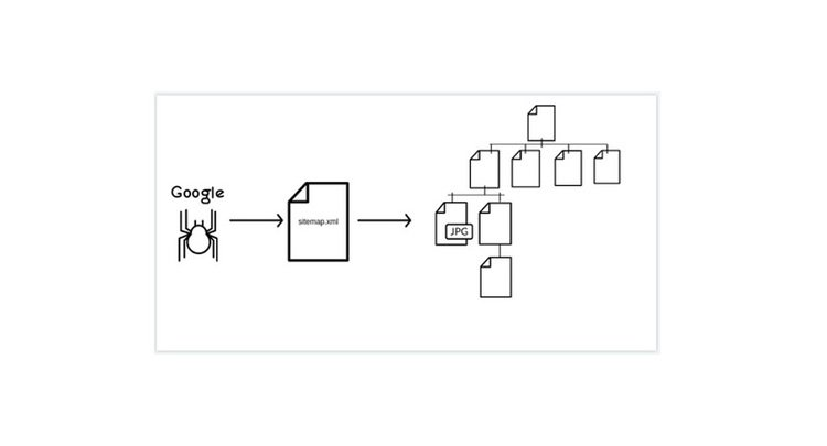 Definition Eine XML Sitemap Oder Sitemapxml Ist Textdatei Mit Einer Liste Im Format Die Alle Unterseiten Website Als Links Enthalt